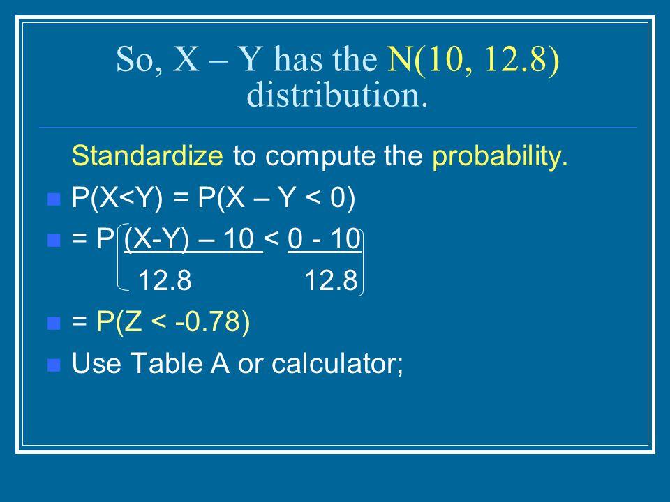 So, X – Y has the N(10, 12.8) distribution.