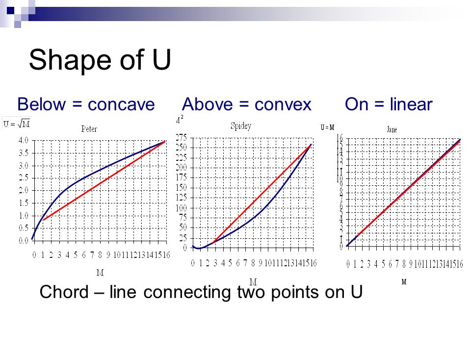 Shape of U Below = concave Above = convex On = linear