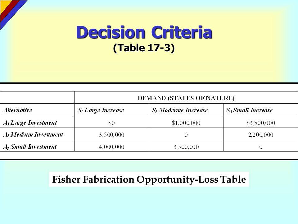 Decision Criteria (Table 17-3)