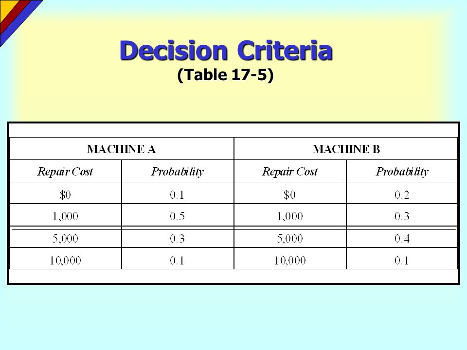 Decision Criteria (Table 17-5)