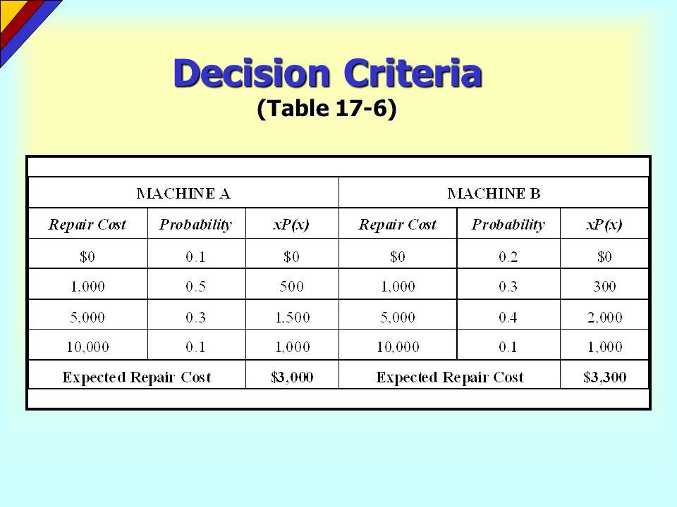 Decision Criteria (Table 17-6)