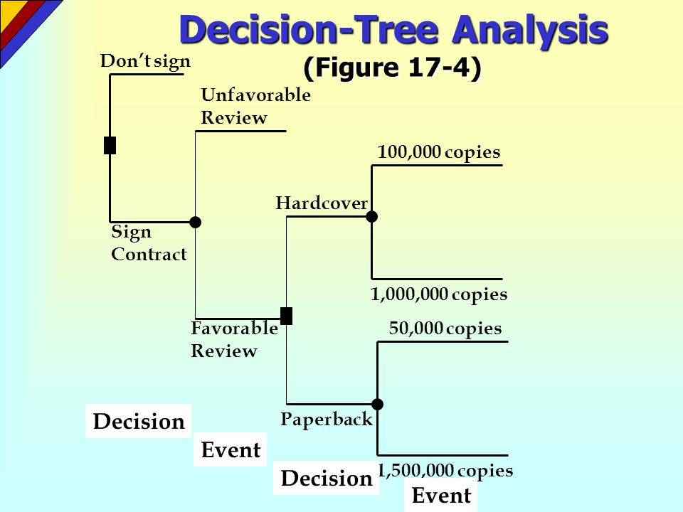 Decision-Tree Analysis (Figure 17-4)
