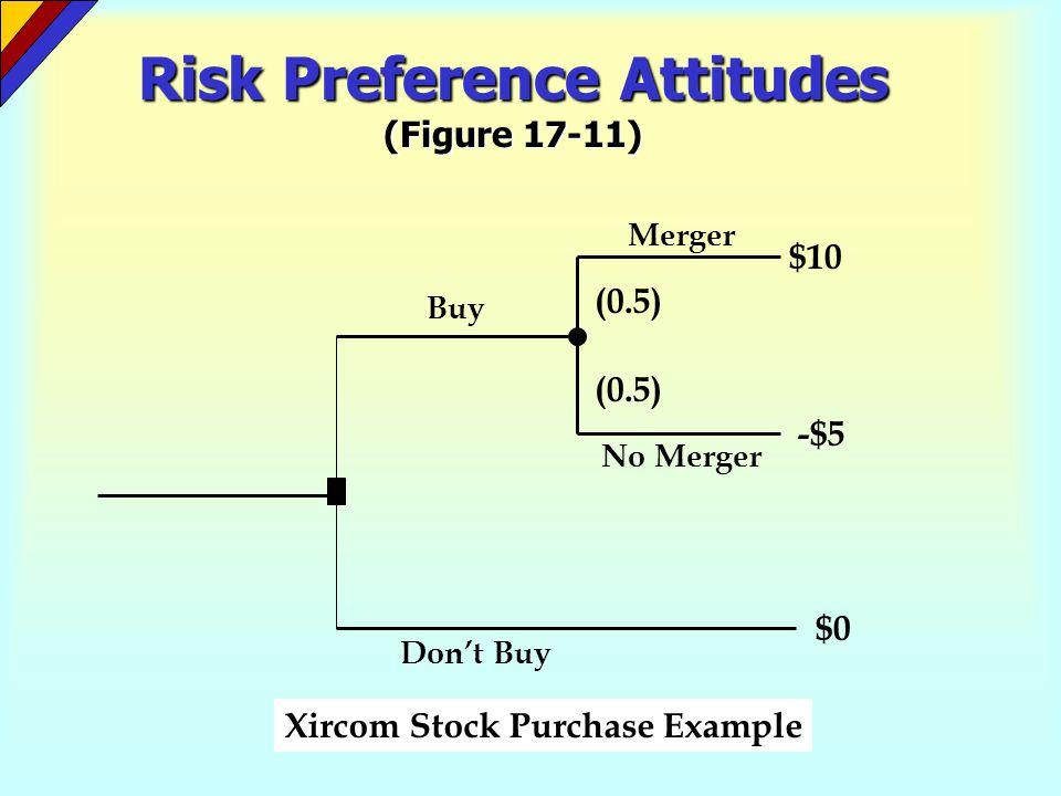 Risk Preference Attitudes (Figure 17-11)