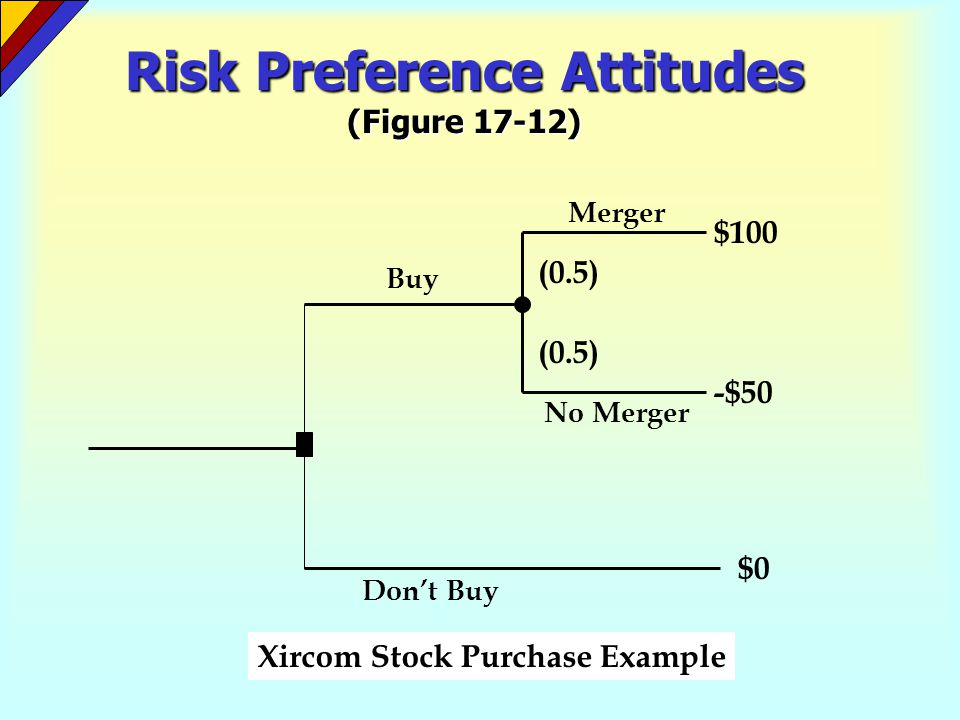 Risk Preference Attitudes (Figure 17-12)