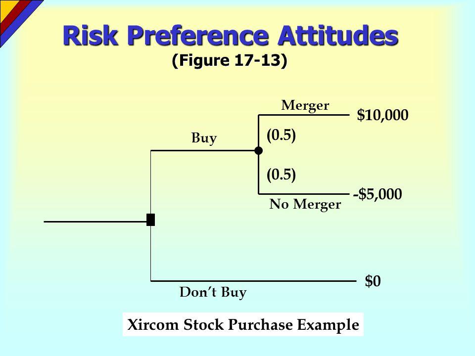 Risk Preference Attitudes (Figure 17-13)