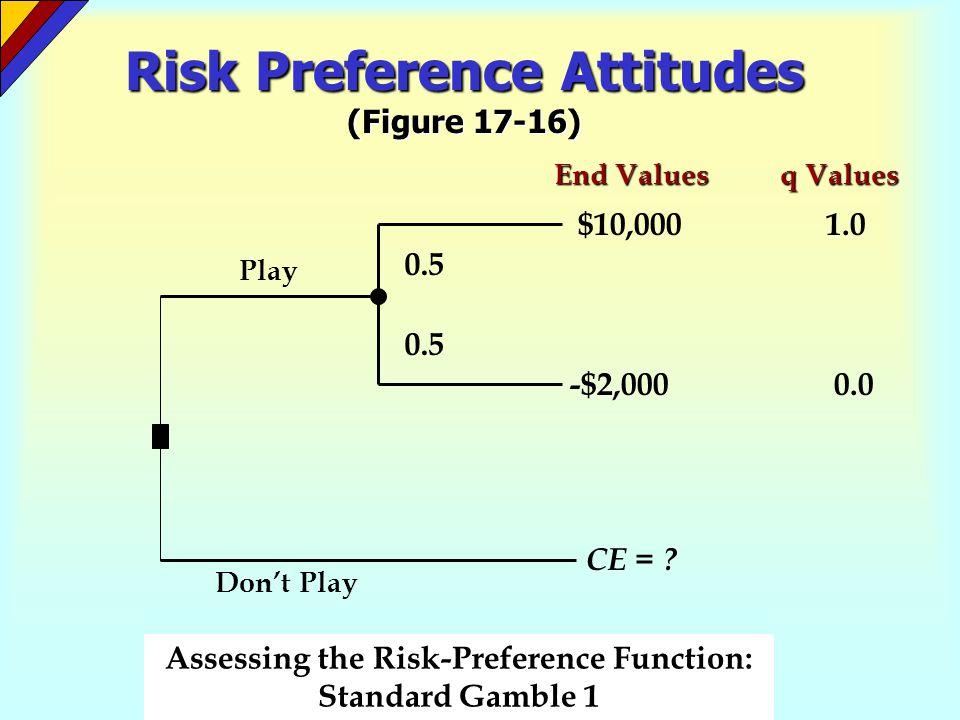 Risk Preference Attitudes (Figure 17-16)