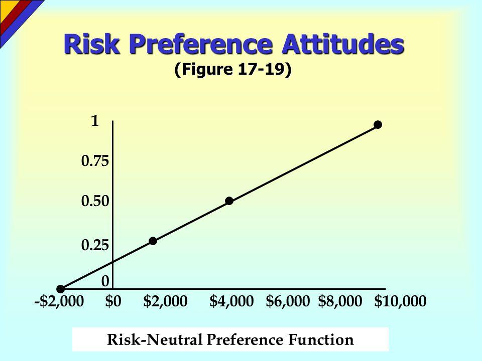 Risk Preference Attitudes (Figure 17-19)