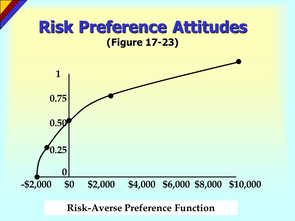 Risk Preference Attitudes (Figure 17-23)