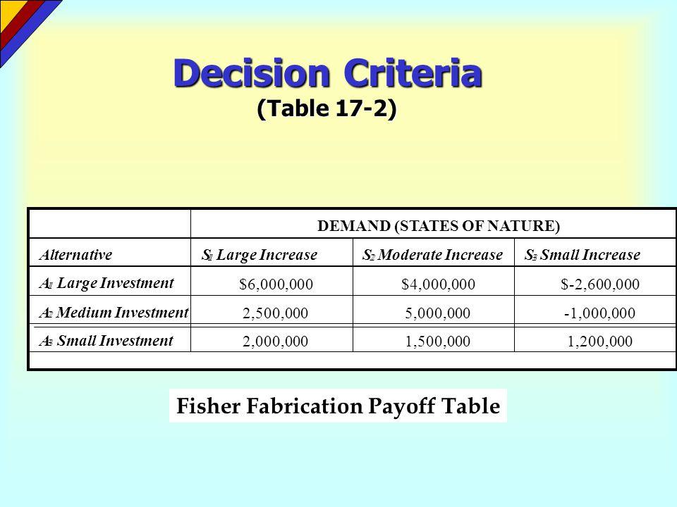 Decision Criteria (Table 17-2)