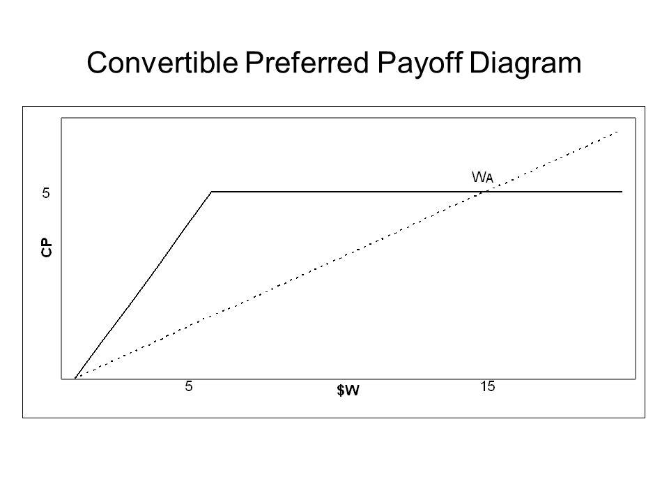 Convertible Preferred Payoff Diagram