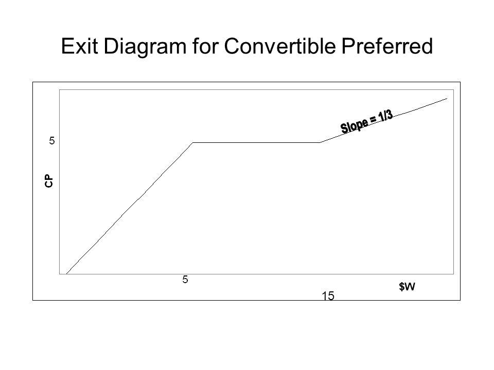 Exit Diagram for Convertible Preferred