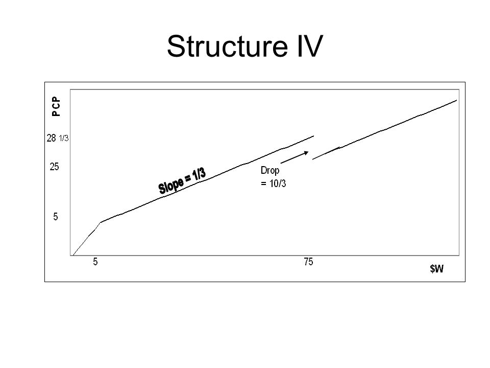Structure IV