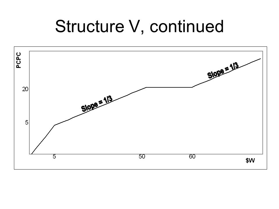 Structure V, continued