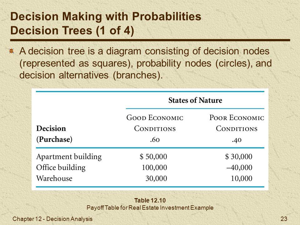 Payoff Table for Real Estate Investment Example