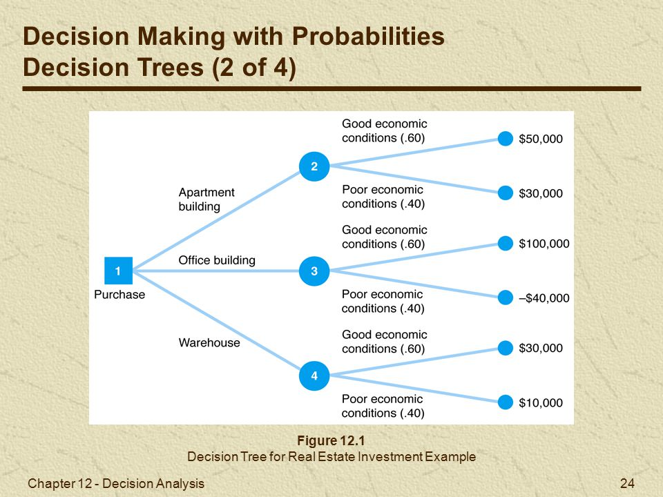 Decision Tree for Real Estate Investment Example