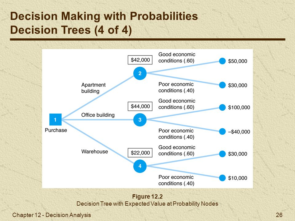 Decision Tree with Expected Value at Probability Nodes