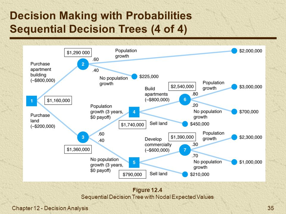 Sequential Decision Tree with Nodal Expected Values