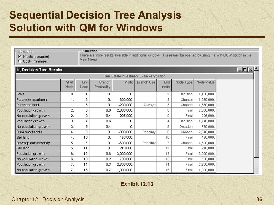 Sequential Decision Tree Analysis Solution with QM for Windows
