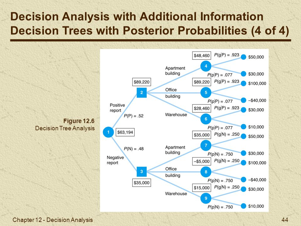 Decision Analysis with Additional Information
