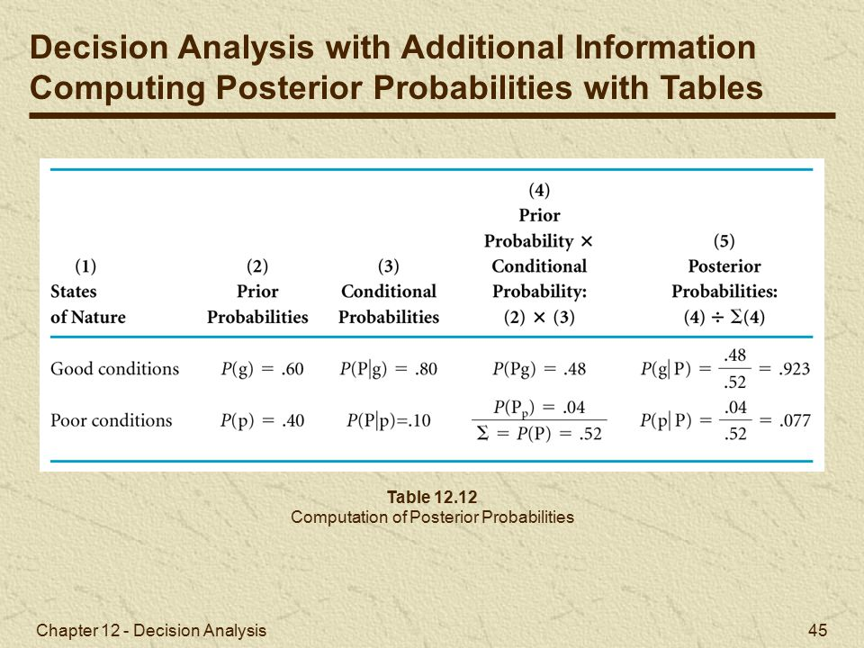 Computation of Posterior Probabilities