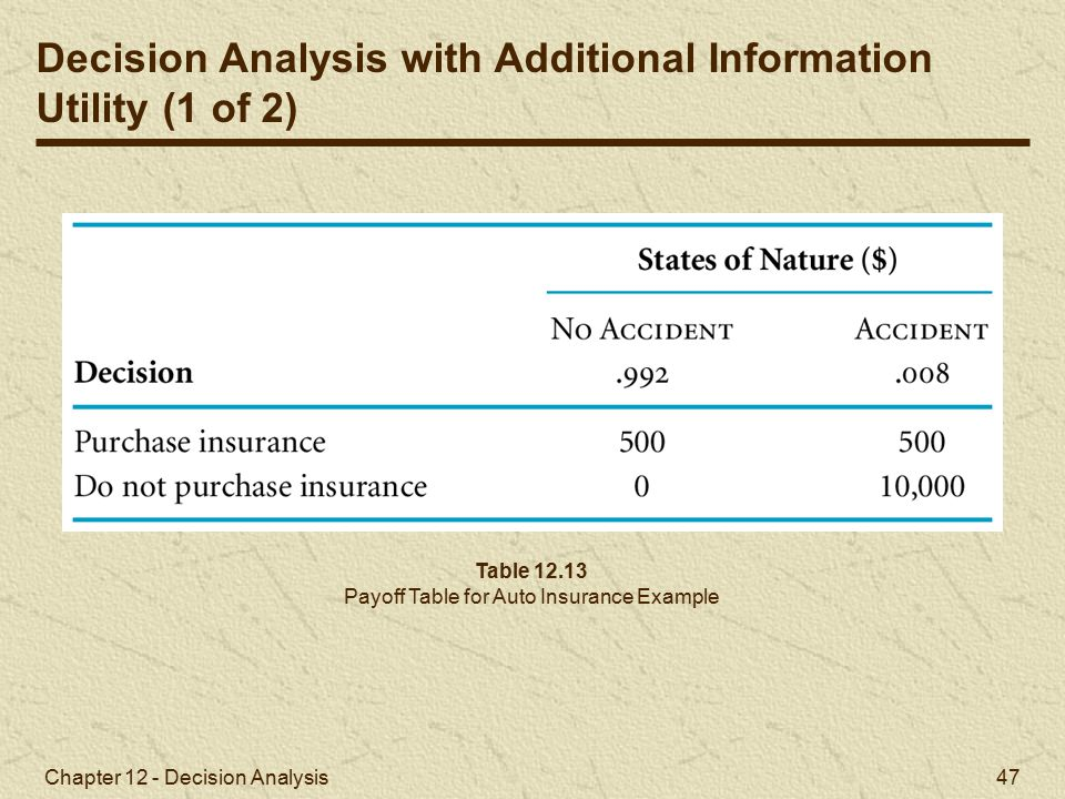 Payoff Table for Auto Insurance Example