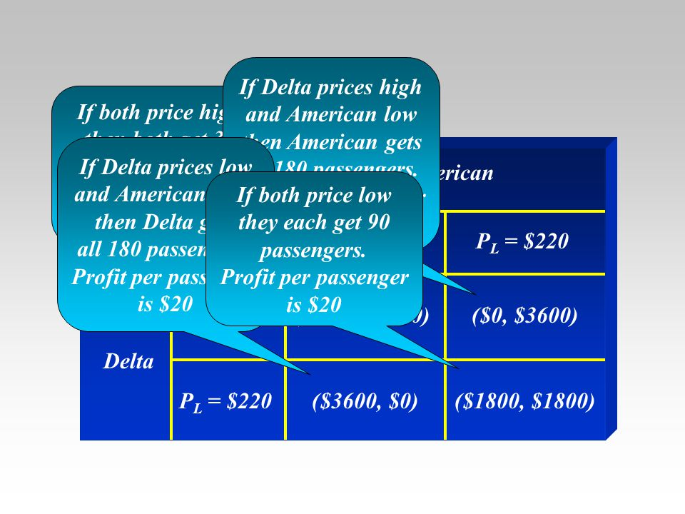 The example If Delta prices high and American low then American gets