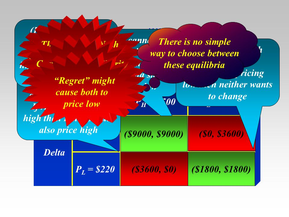 Nash equilibrium (PH, PH) is a Nash equilibrium. If both are pricing
