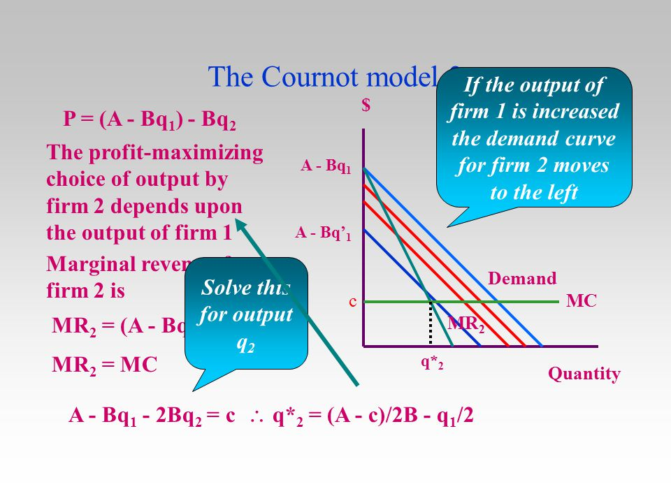 The Cournot model 2 If the output of firm 1 is increased