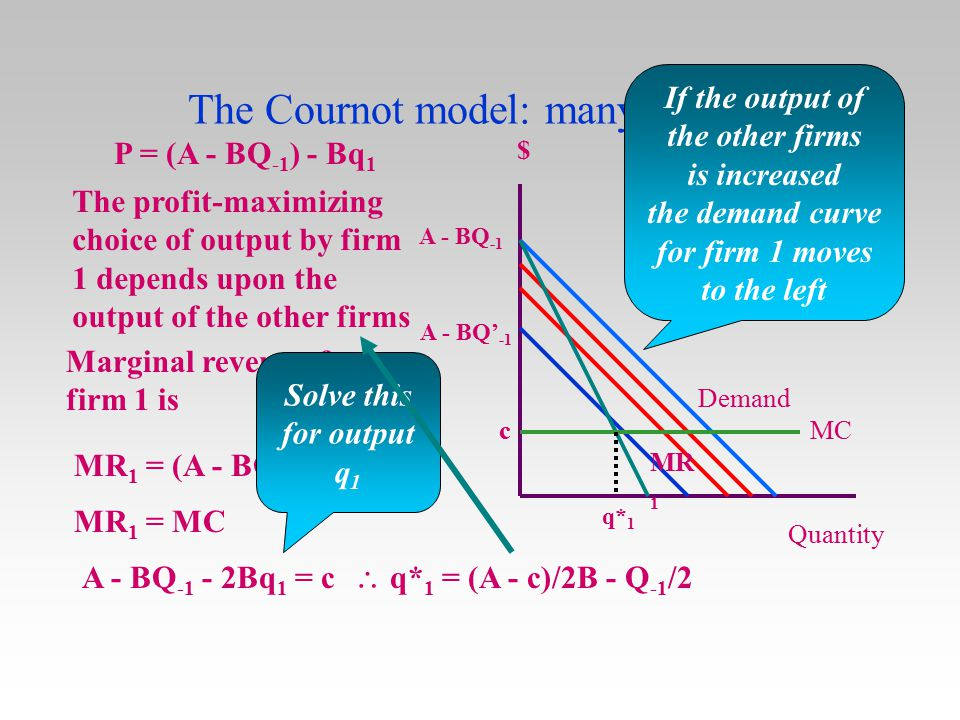 The Cournot model: many firms 2