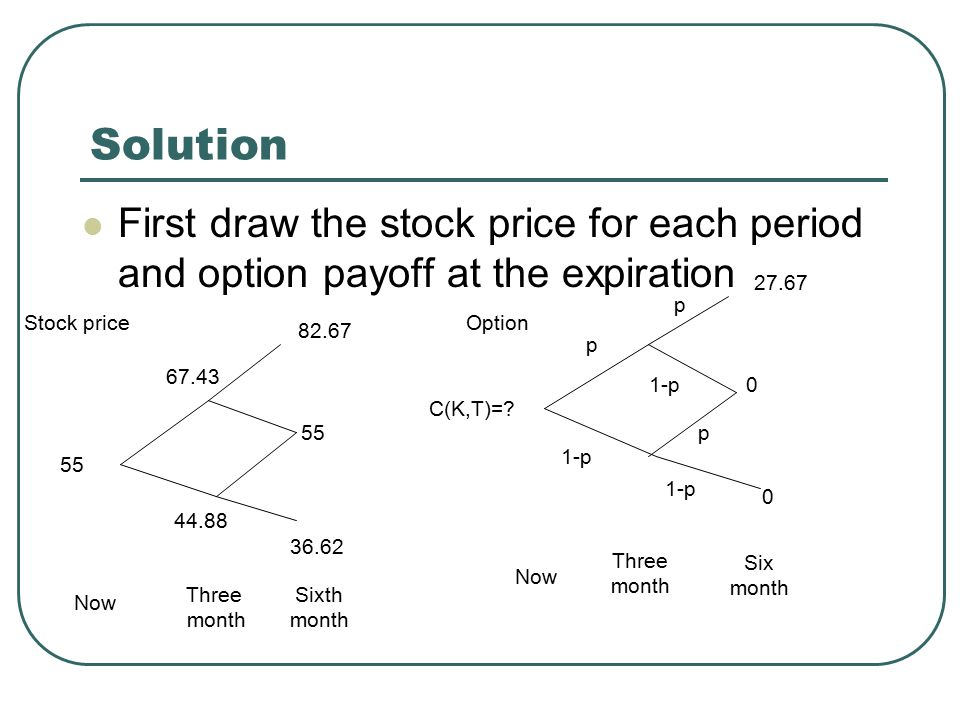 Solution First draw the stock price for each period and option payoff at the expiration. 27.67. p.