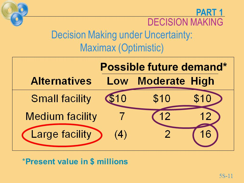 Decision Making under Uncertainty: Maximax (Optimistic)