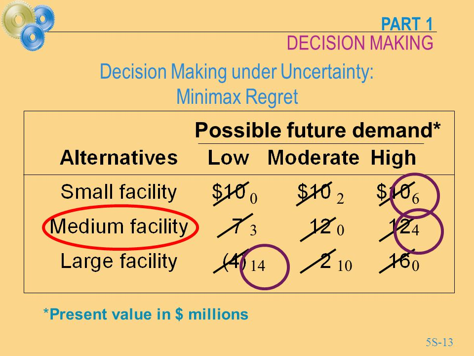 decision under uncertainty Definition of maximin criterion: in decision theory, the pessimistic (conservative) decision making rule under conditions of uncertainty it states that the decision maker should select the course of action whose worst.