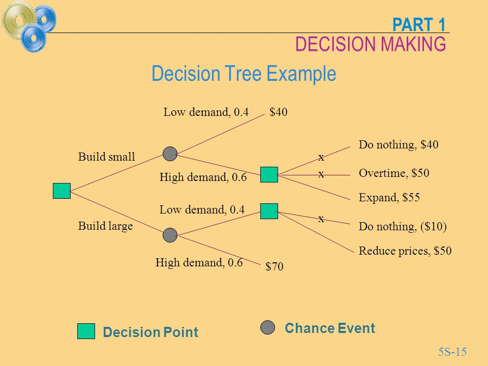 Decision Tree Example Chance Event Decision Point Low demand, 0.4 $40