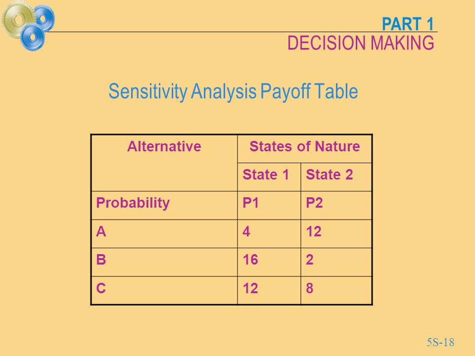 Sensitivity Analysis Payoff Table