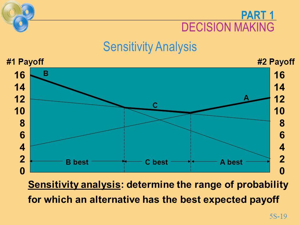 Sensitivity Analysis #1 Payoff. #2 Payoff. 16. 14. 12. 10. 8. 6. 4. 2. B. 16. 14. 12. 10.