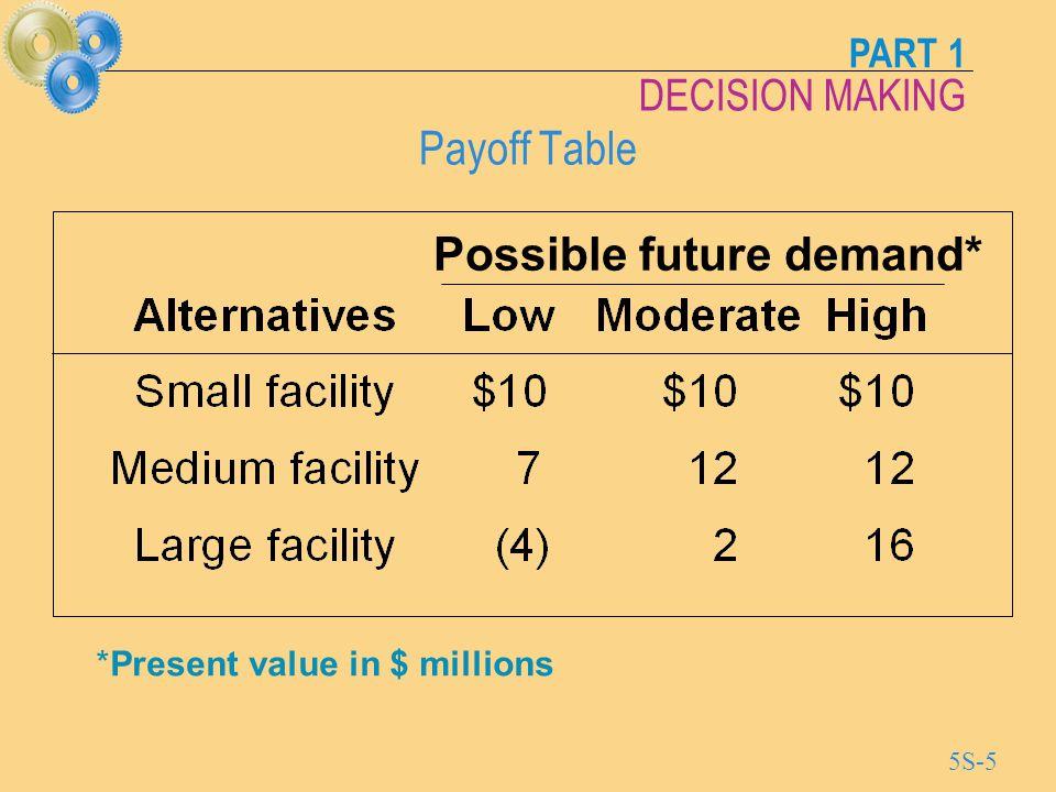 Possible future demand*