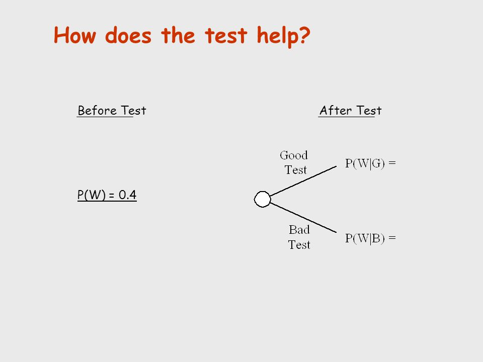 How does the test help Before Test After Test P(W) = 0.4