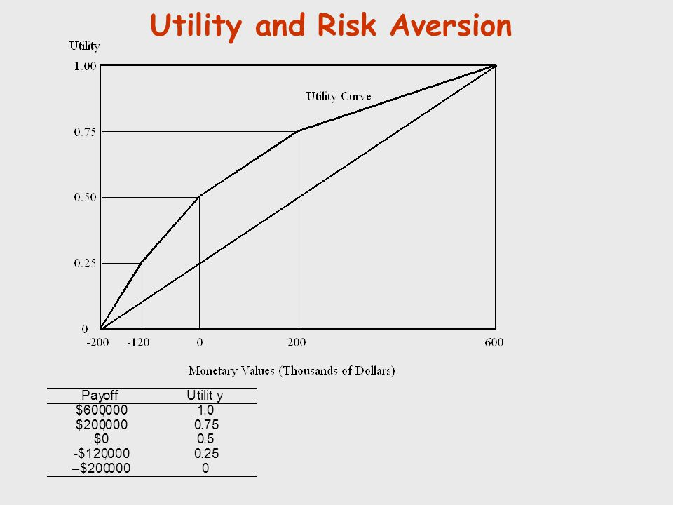 Utility and Risk Aversion