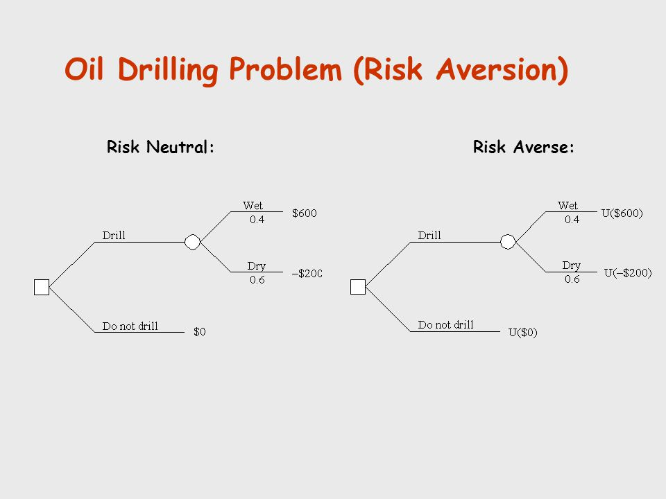 Oil Drilling Problem (Risk Aversion)