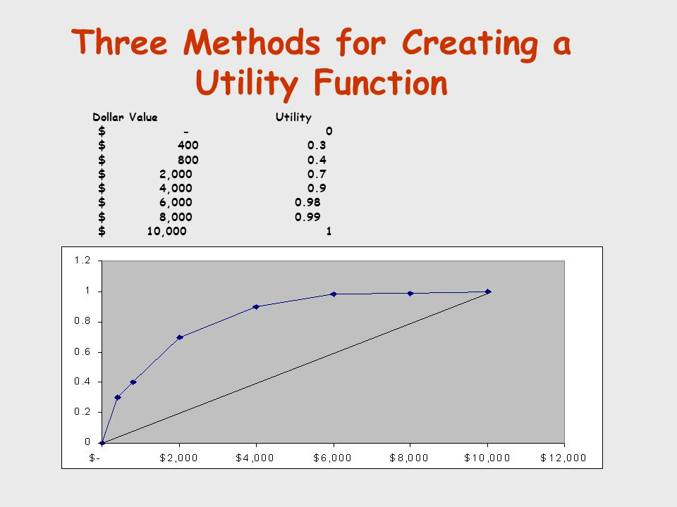 Three Methods for Creating a Utility Function