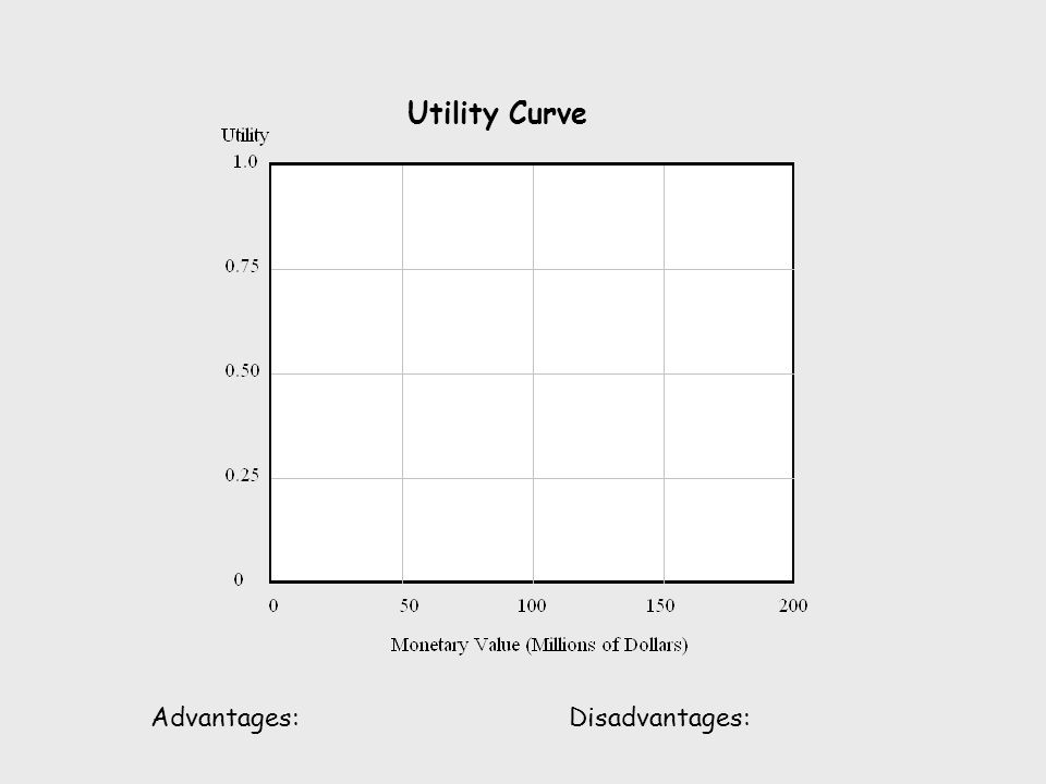 Utility Curve Advantages: Disadvantages: