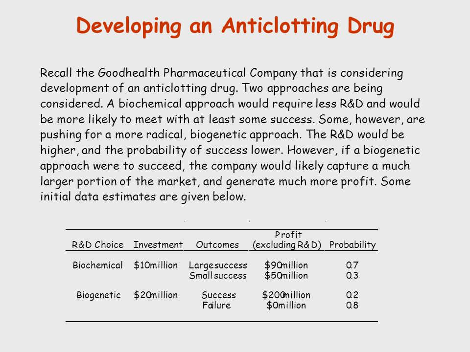 Developing an Anticlotting Drug