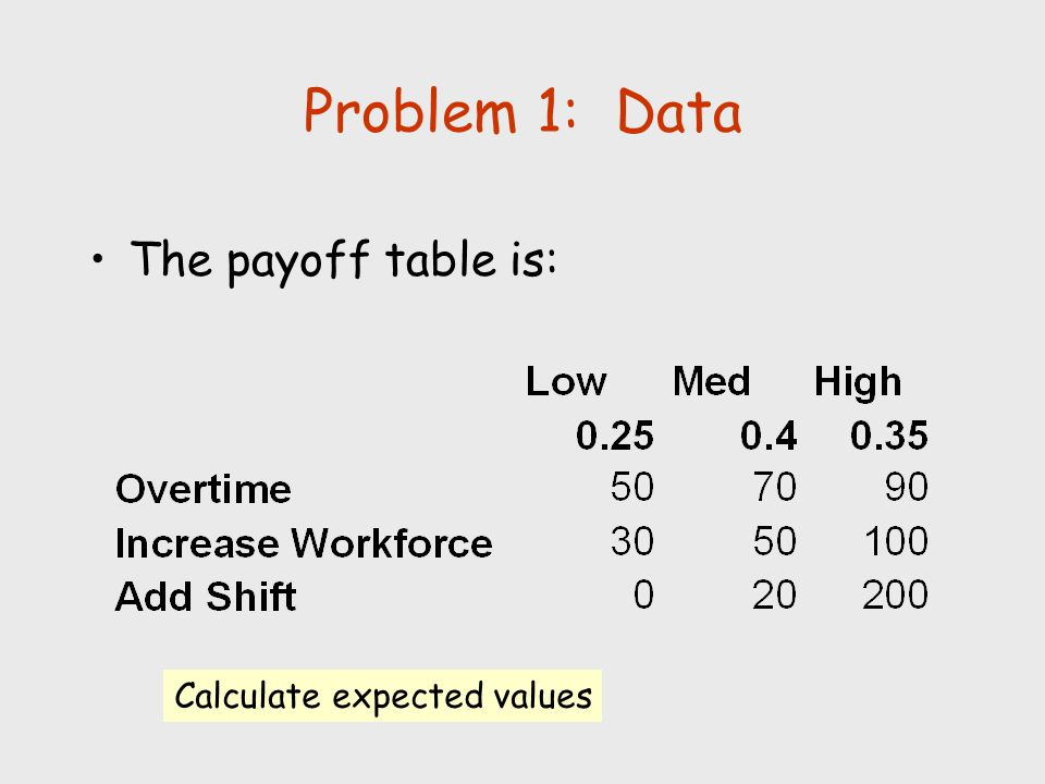 Problem 1: Data The payoff table is: Calculate expected values
