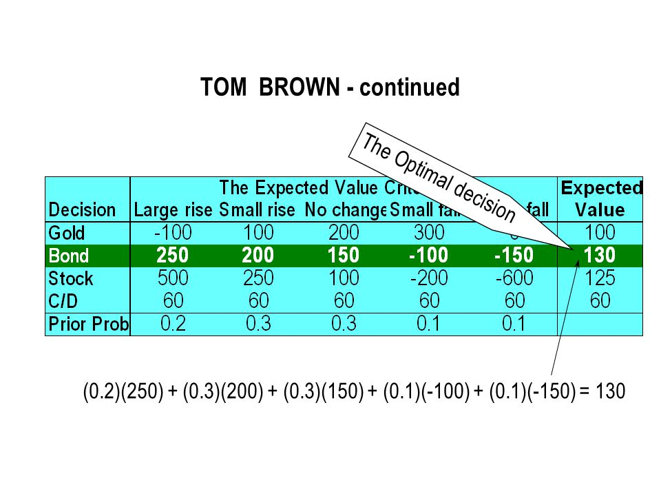 TOM BROWN - continued The Optimal decision