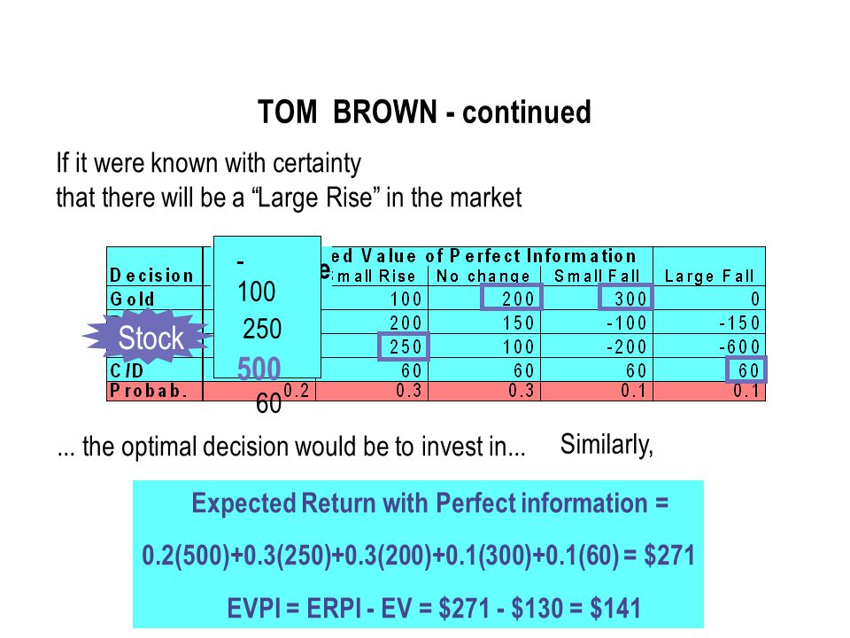 TOM BROWN - continued Stock If it were known with certainty