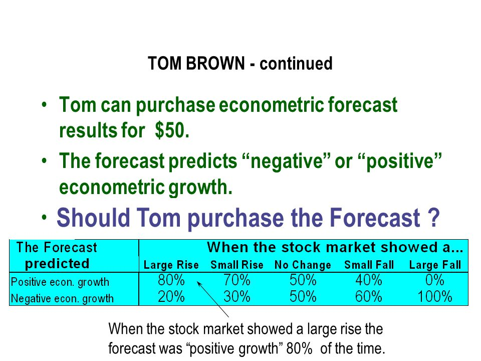 Should Tom purchase the Forecast