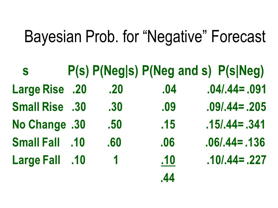 Bayesian Prob. for Negative Forecast