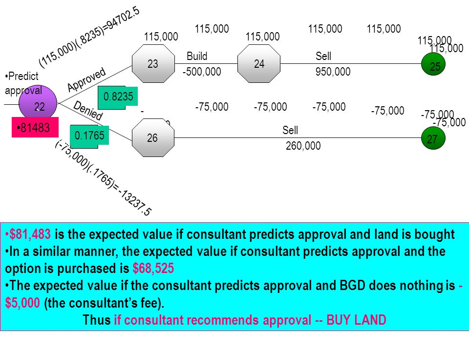 Thus if consultant recommends approval -- BUY LAND