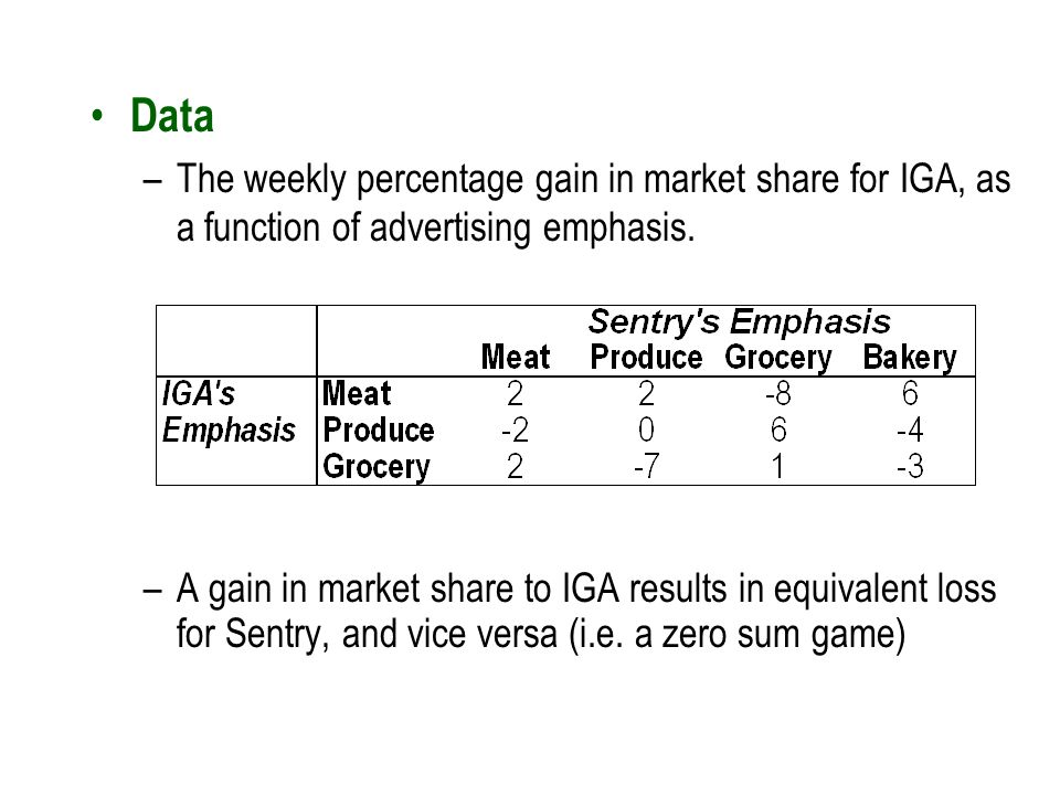 Data The weekly percentage gain in market share for IGA, as a function of advertising emphasis.
