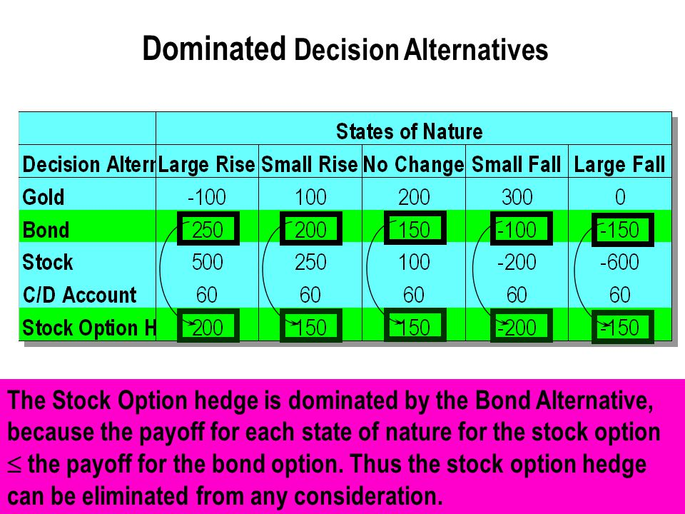 Dominated Decision Alternatives